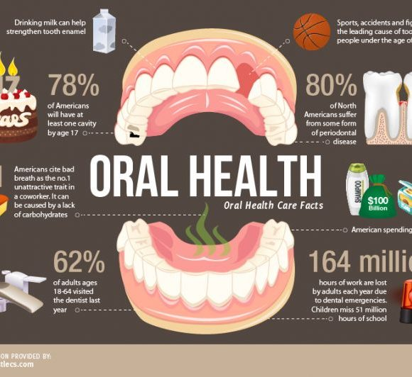 Oral Health Care Facts